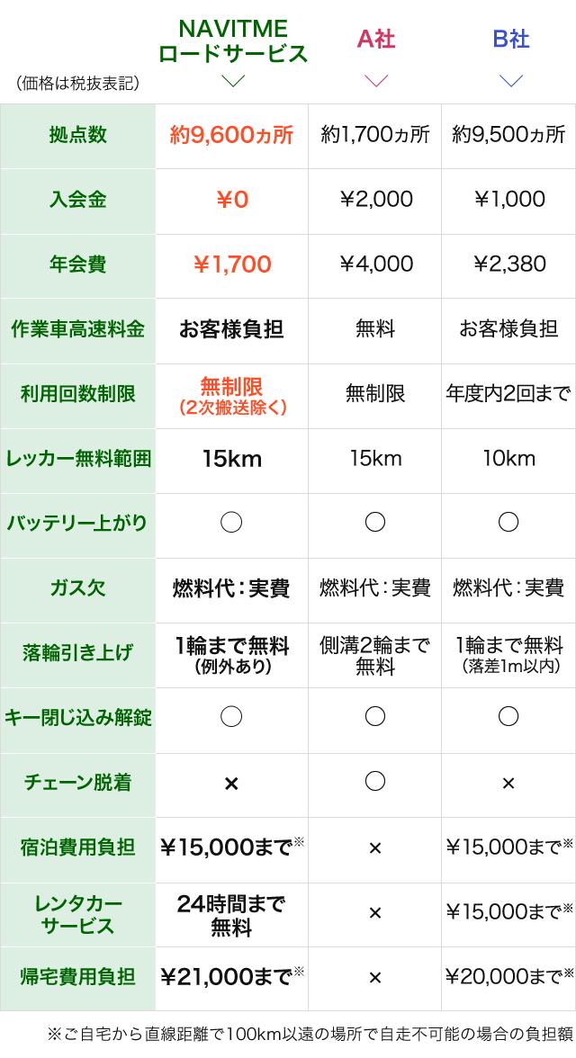 ロードサービス比較表.png